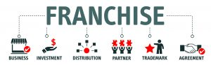 How the Franchising Model Works
